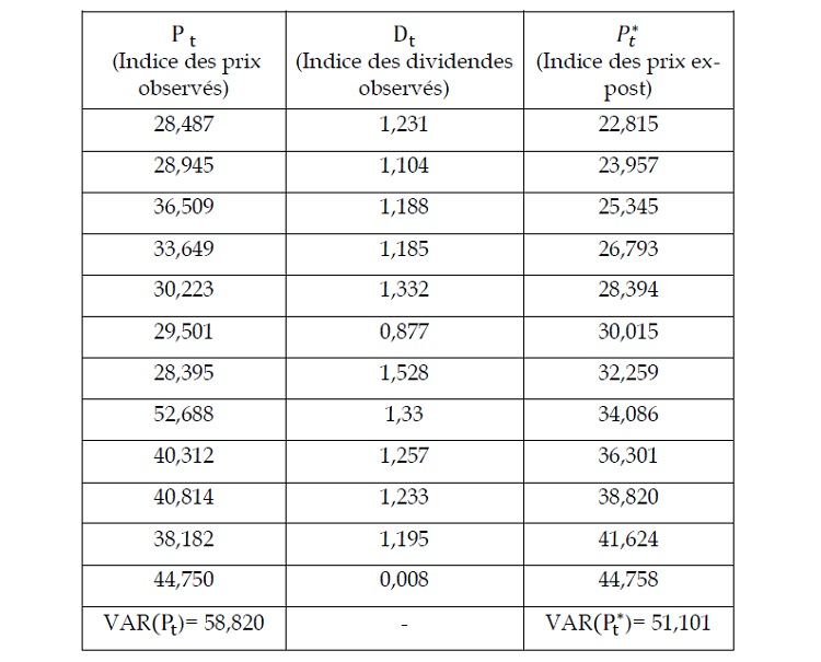 3 2 3 test de bornes de variance variance bounds test de shiller 1981. Black Bedroom Furniture Sets. Home Design Ideas