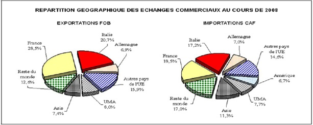Figure 1 Direction du Commerce Extérieur de la BIAT « Service Crédit Documentaire Export»