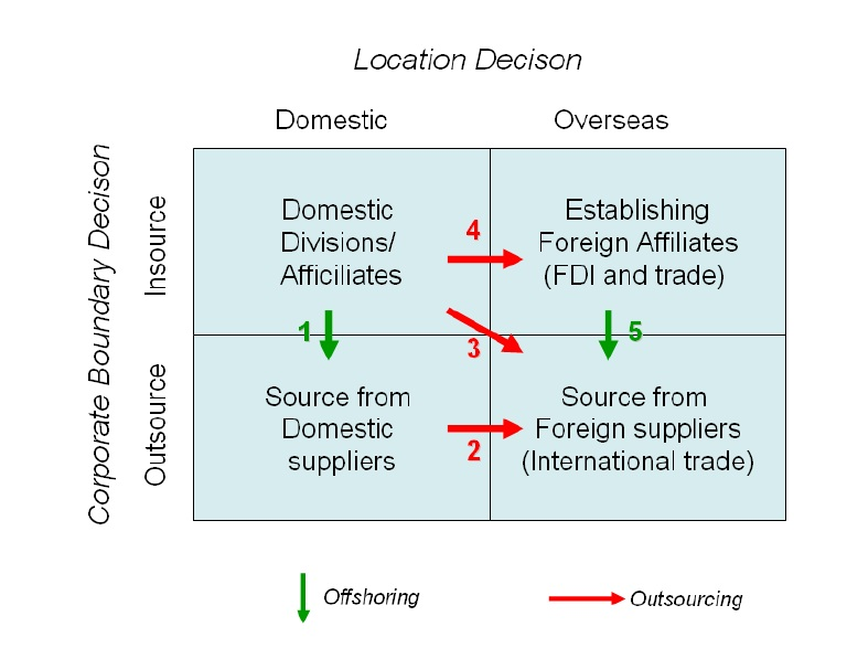 2.2. Offshoring and Outsourcing