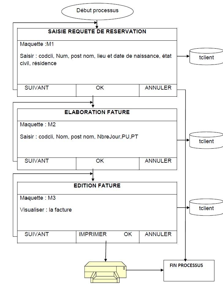 Iv 6 3 modele logique de traitement for Reservation de chambre