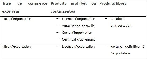 Tableau 2 Direction du Commerce Extérieur de la BIAT « Service Crédit Documentaire Export»