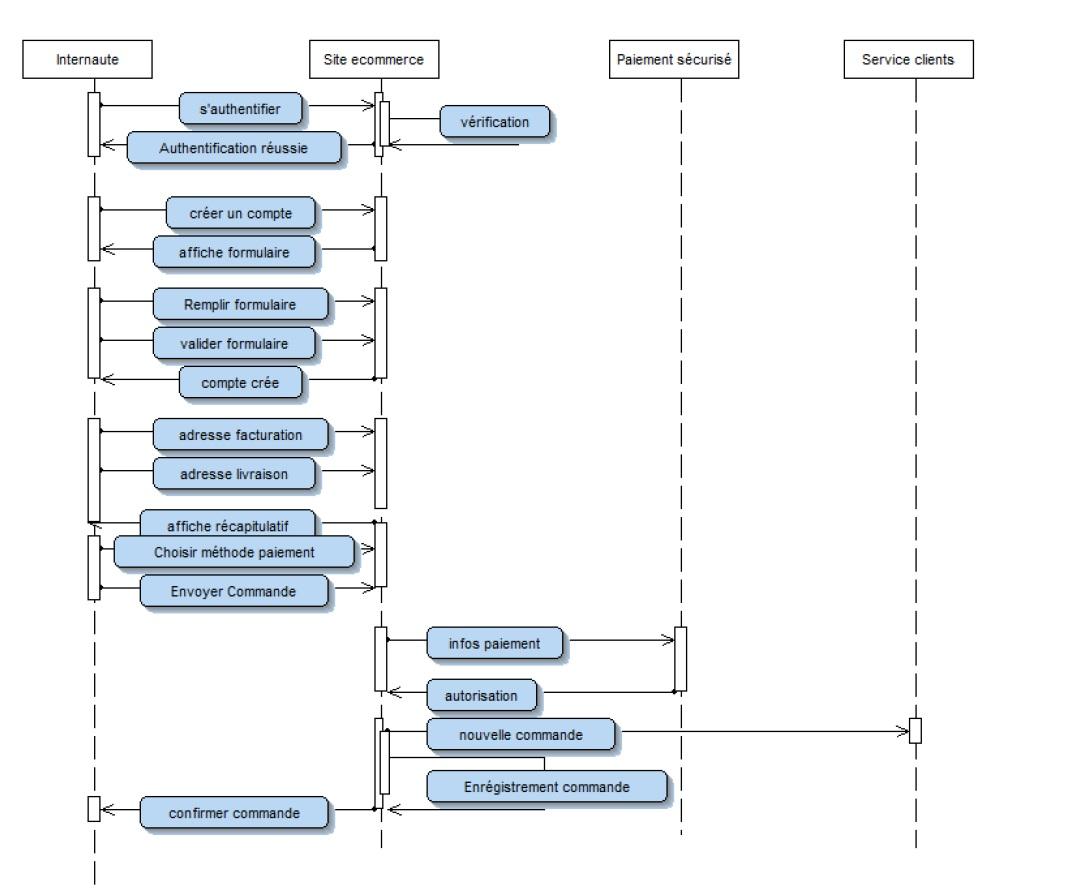 Iii 4 2 3 Diagramme De S U00e9quence  U00abeffectuer Commande