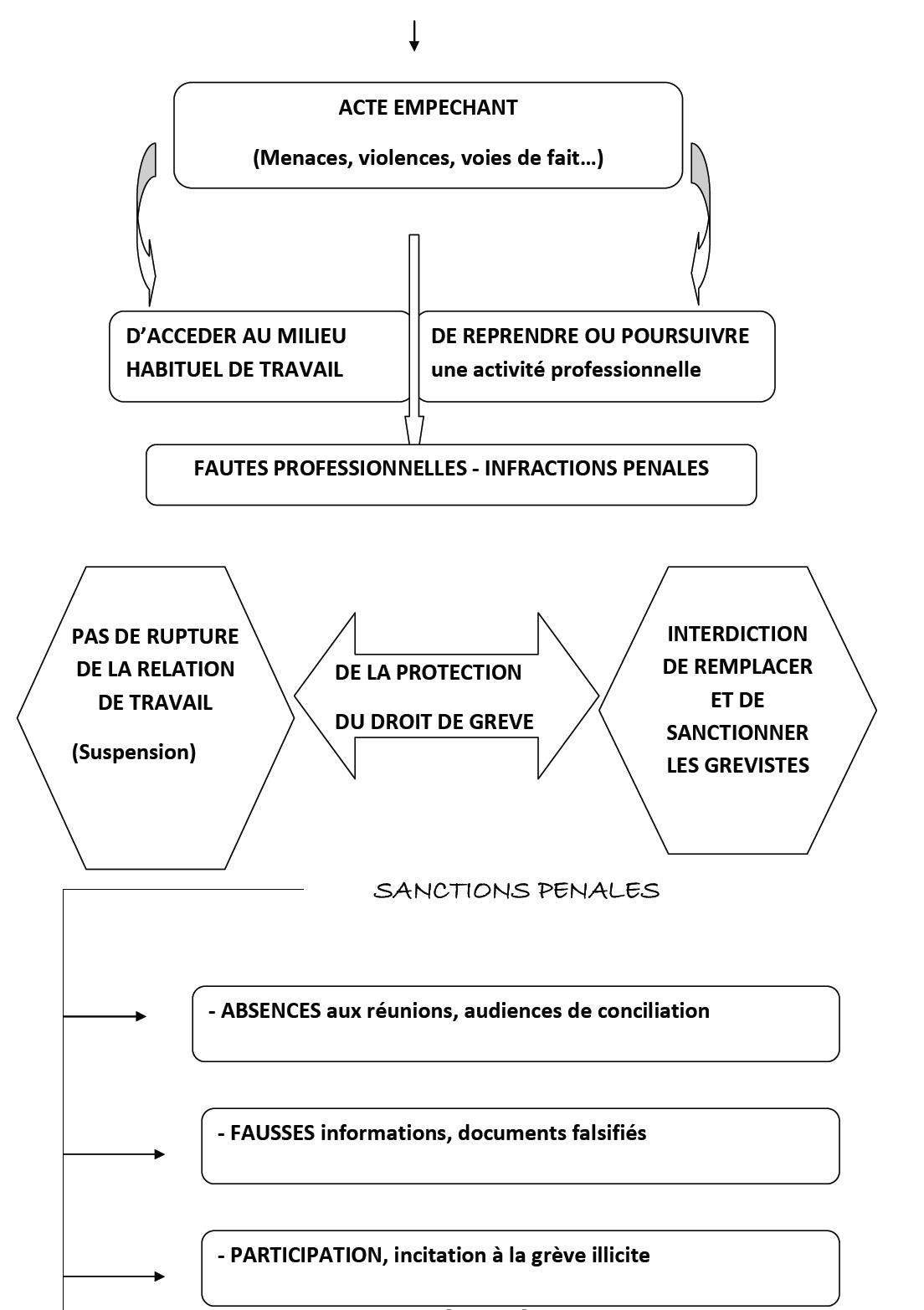 relations individuelles de travail définition