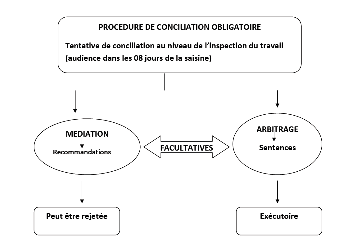 inspection du travail definition