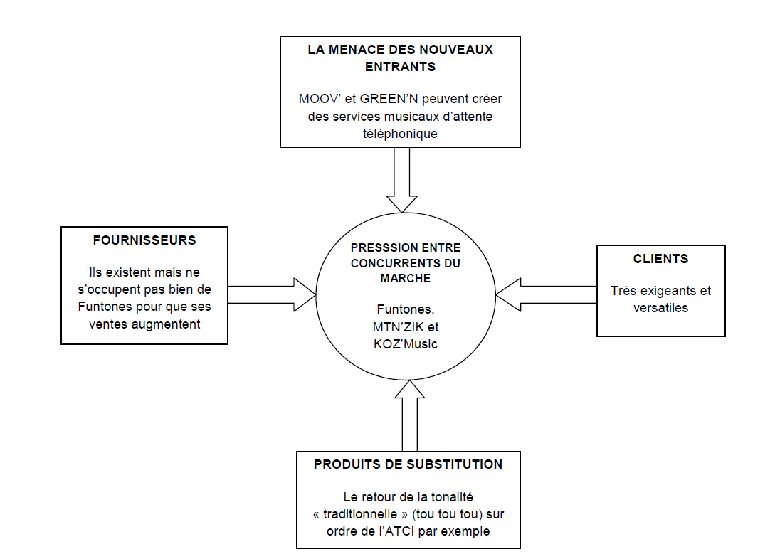 Chapitre ii analyse diagnostic - Analyse concurrentielle porter ...