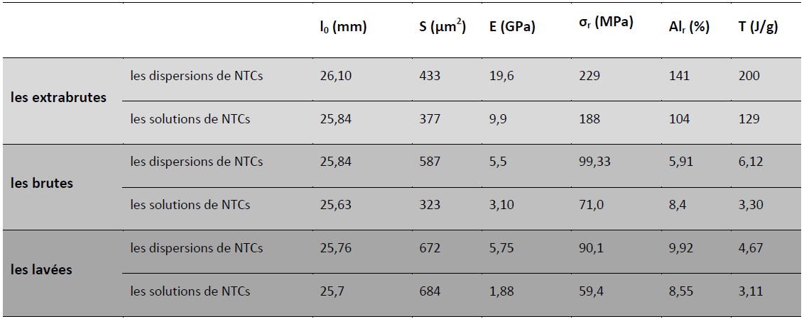 Comparaison entre les fibres obtenues à partir des solutions et des dispersions 2