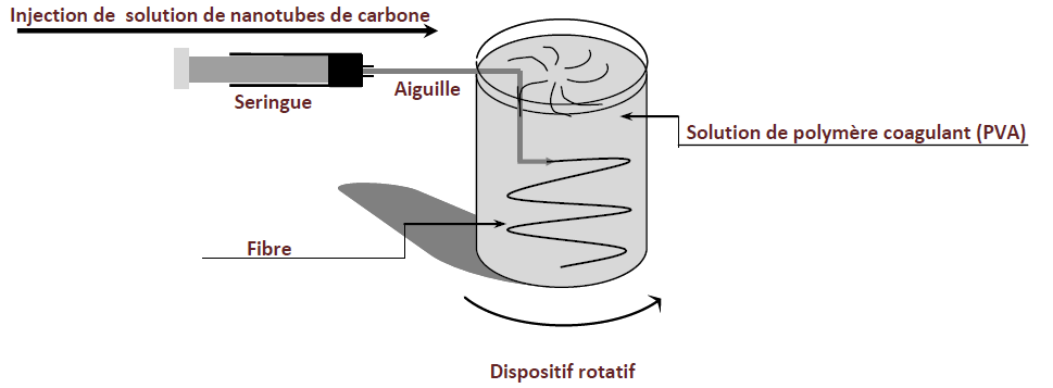 Figure 10 Représentation schématique du dispositif expérimental de filage de nanotubes en voie humide développé par Vigolo et al.