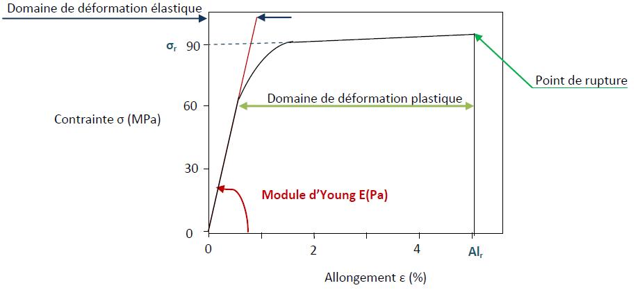 Réponse caractéristique d'une fibre de nanotubes (monoparoi) à une sollicitation mécanique en traction