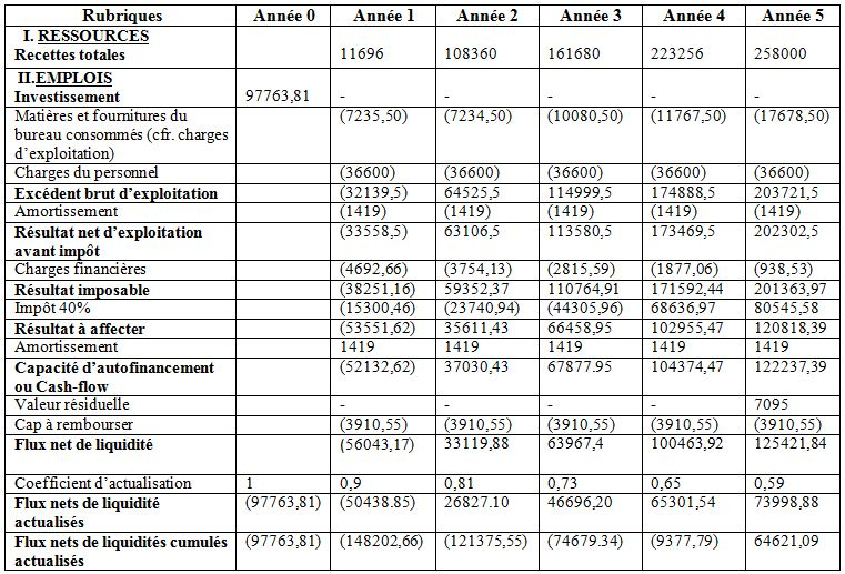Chapitre troisi me analyse financiere et economique du for Table financiere