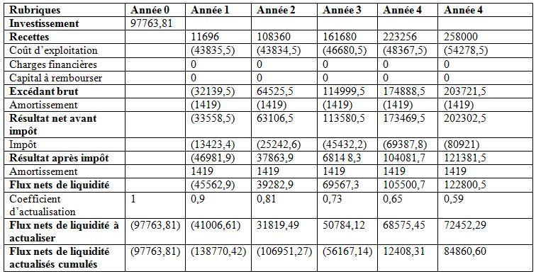 Chapitre Troisieme Analyse Financiere Et Economique Du Projet