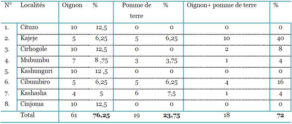 Presentation et interpretation des resultats - Tableau pomme de terre varietes ...