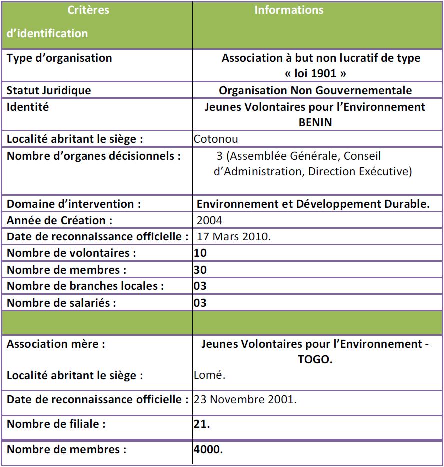 Chapitre I Cadre Institutionel De L Ong Jeunes Volontaires Pour L