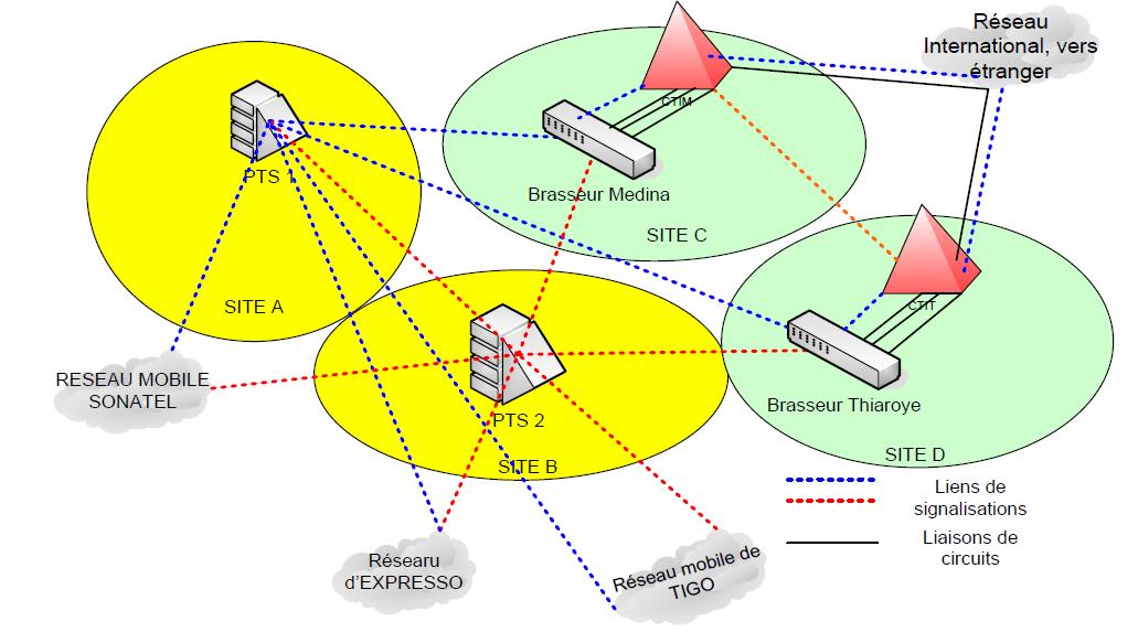 Architecture SS7 de l'interconnexion