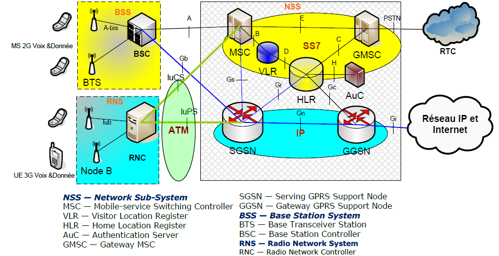 Chapitre Ii Evolution Du Core Network Vers Ngn Ims
