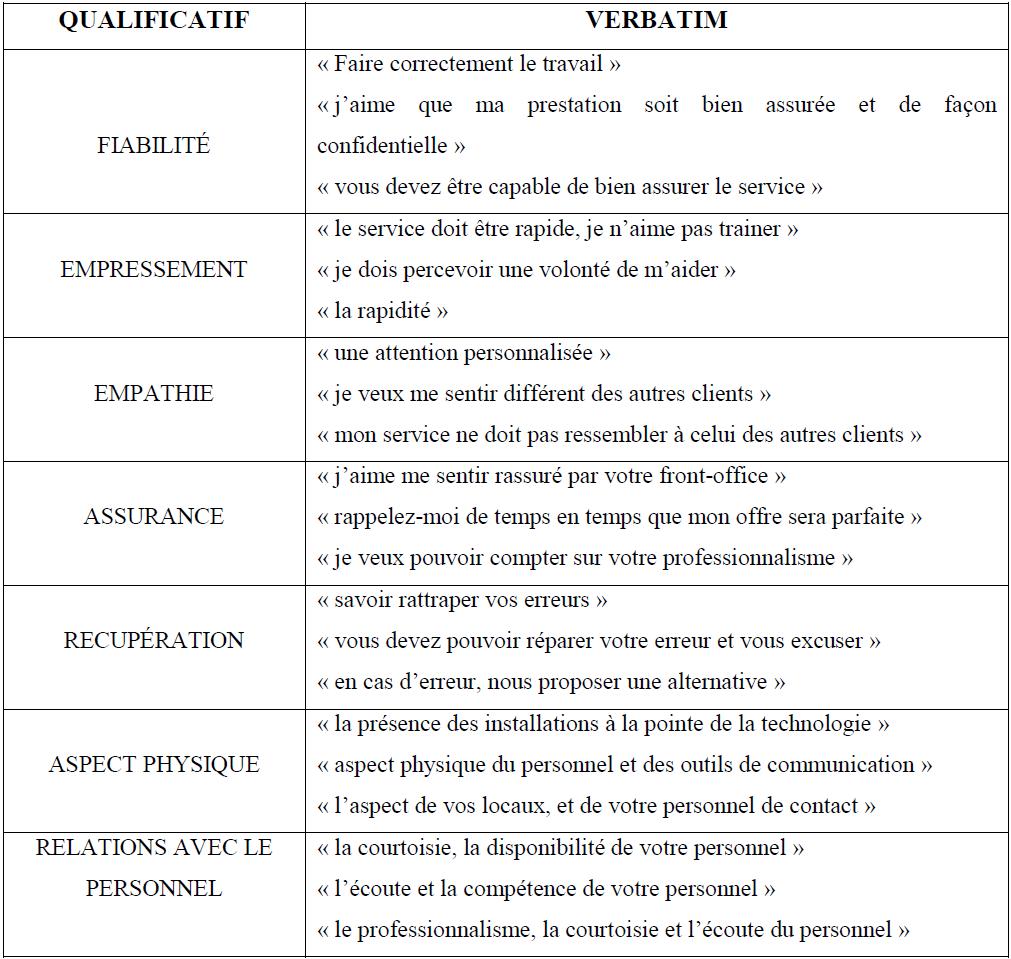 Exemple questionnaire satisfaction client assurance for Service aux entreprises exemple