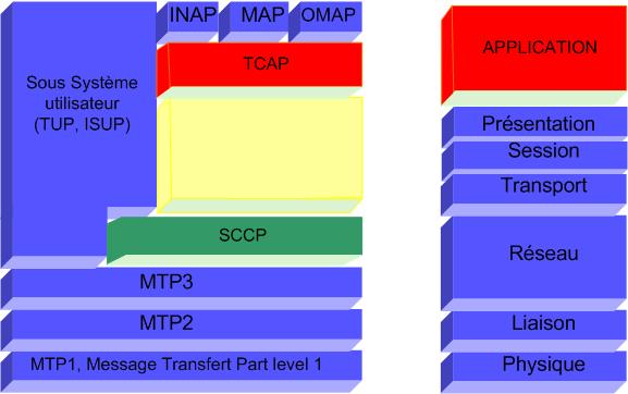 La Pile de protocoles SS7 et Le modèle de référence OSI