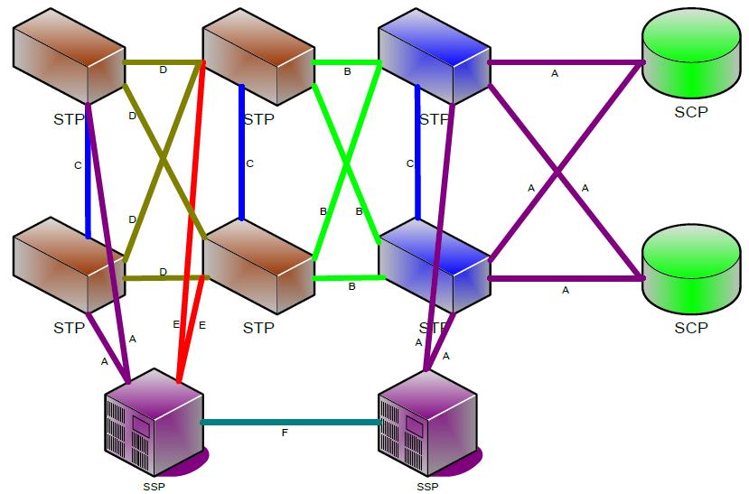 Points et liens de Signalisation SS7, cas du GSM