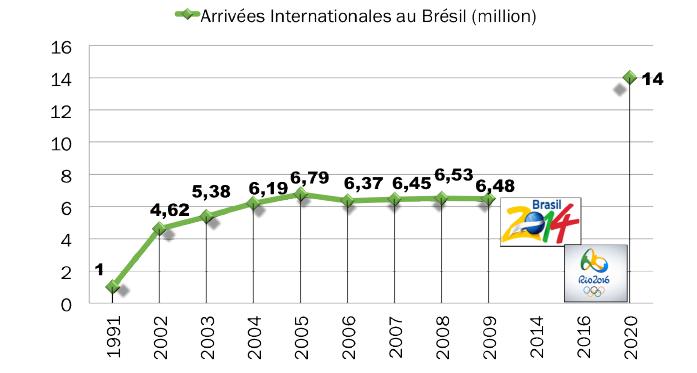 Arrivées Internationales au Brésil