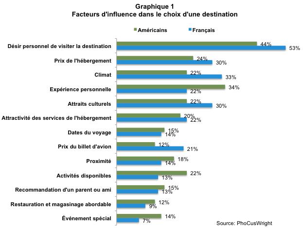 Facteurs d'influence dans le choix d'une destination