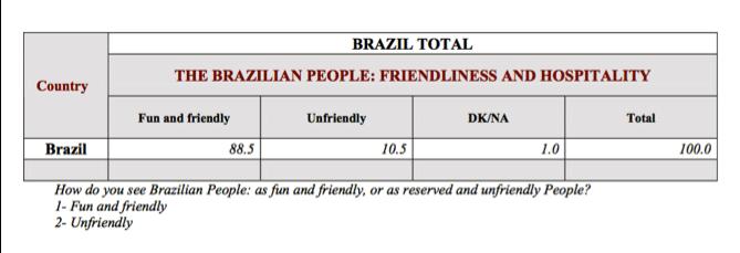 L'Hospitalité – CNT Sensus – Brazil total
