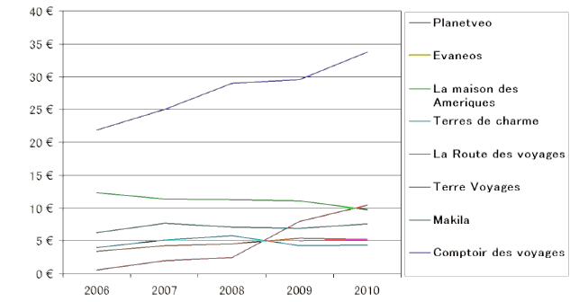La croissance des principaux tours opérateurs