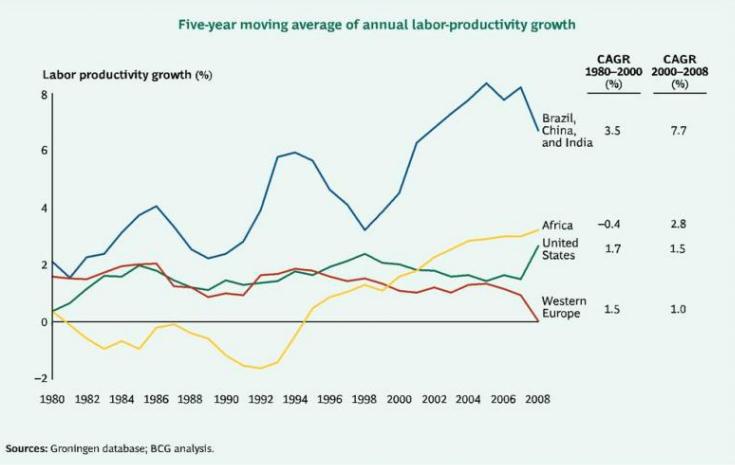 Labour-productivity growth comparison
