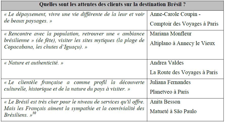 Les attentes des clients français sur la destination Brésil