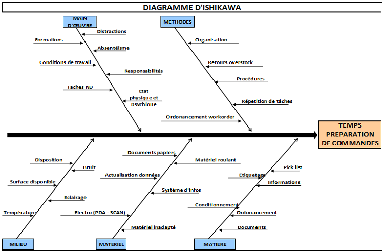 diagramme dishikawa
