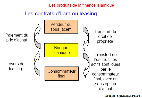 Islamiques on - Banque chaabi credit islamique ...