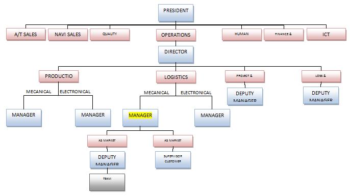 Organigramme De L Entreprise