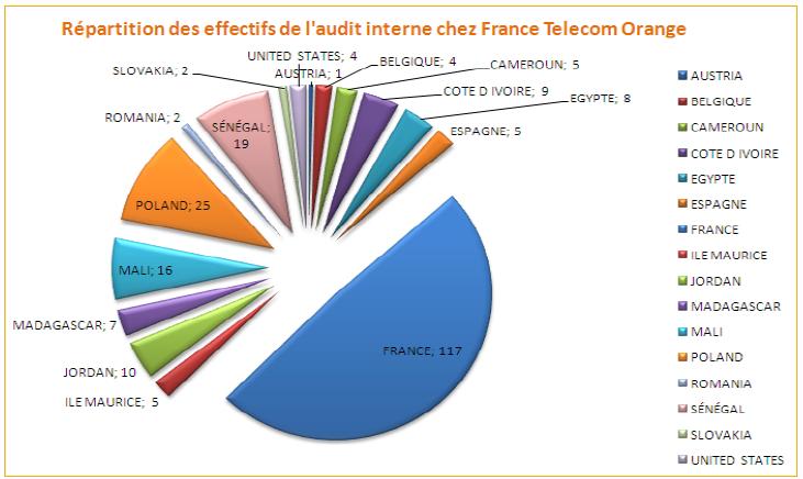 orange jordan france telecom