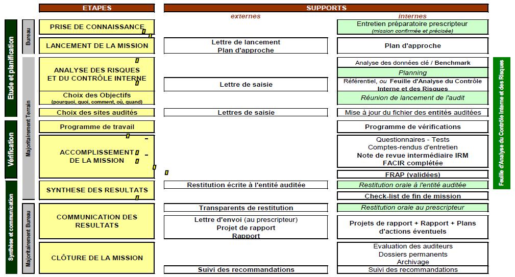 Schéma d'une mission d'audit interne au sein du groupe Orange