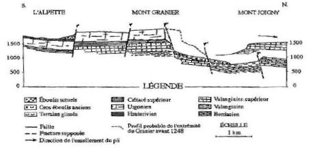axe de la chaîne orientale du Granier, extrait de (Donze & Pachoud, 1998)