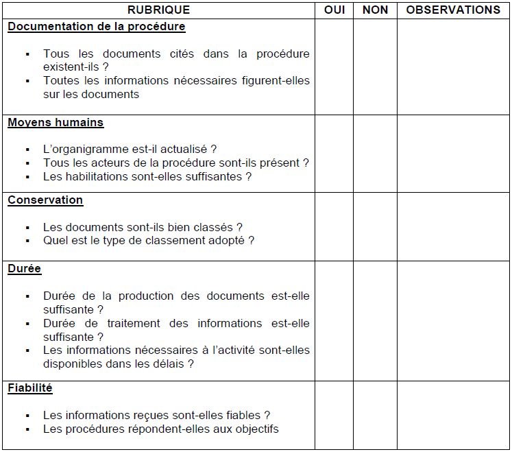 Assez I- DEMARCHE D'ELABORATION D'UN MANUEL DE PROCEDURES FA21