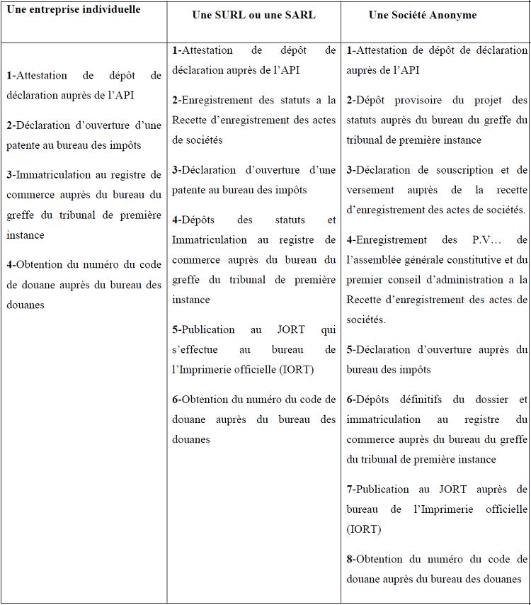 Chapitre 6 etude de faisabilit juridique Formalites constitution sci