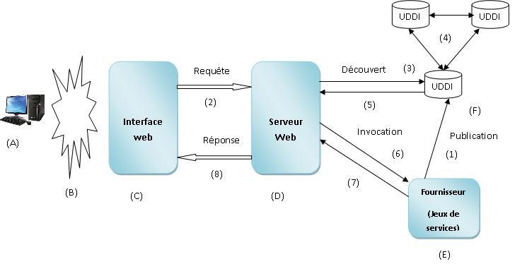 3 3 architecture orient e services r sultante for Architecture orientee service