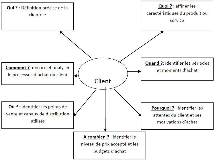 Questions relatives à l'étude du comportement des clients cible
