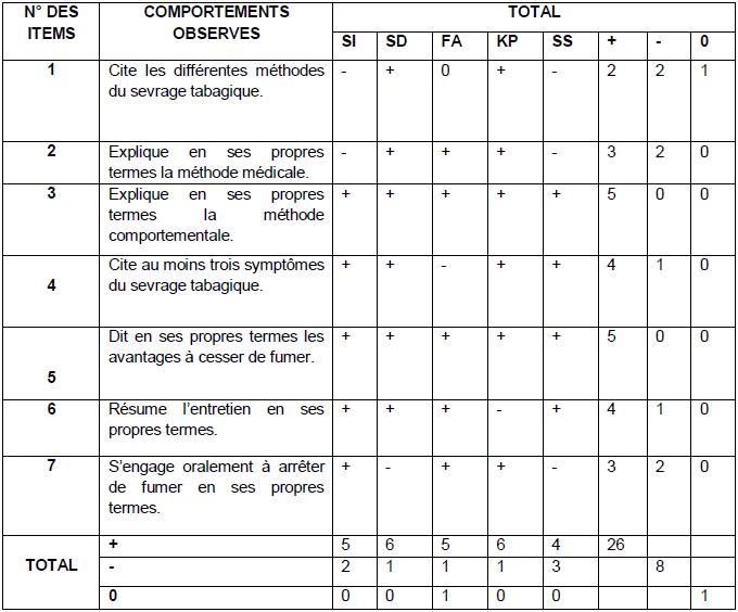 3 1 presentation et analyse des resultats - Grille d observation comportementale ...