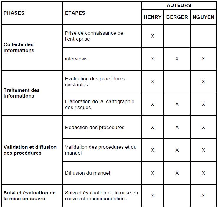 I Demarche D Elaboration D Un Manuel De Procedures