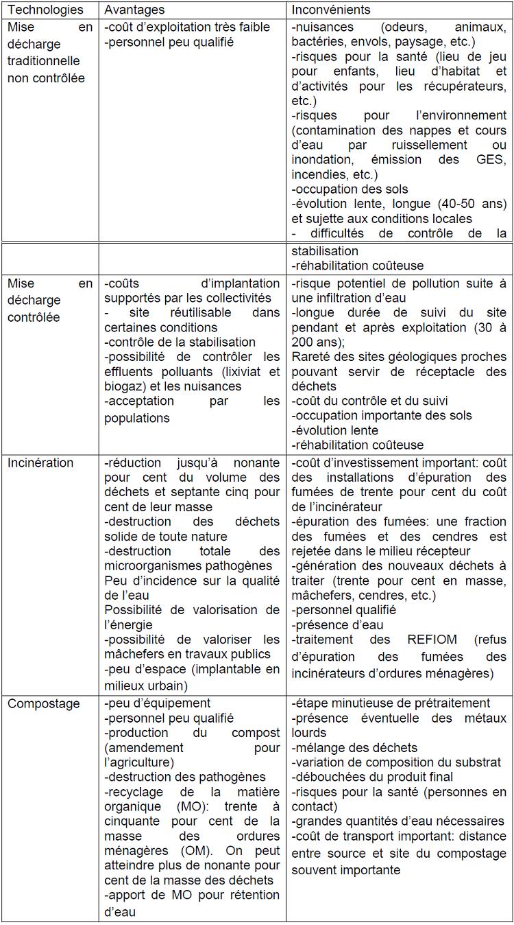 Avantages et désavantages des différents modes de traitement des déchets