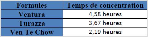 Comparaison de 3 formules de temps de concentration