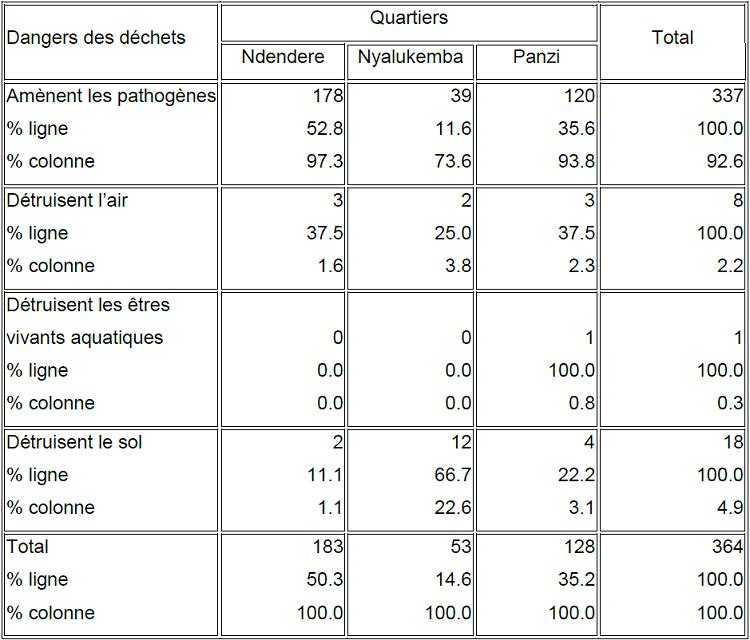 """Effets des déchets et nombre et pourcentage des enquêtés ayant connu ces effets dans le milieu d""""étude"""