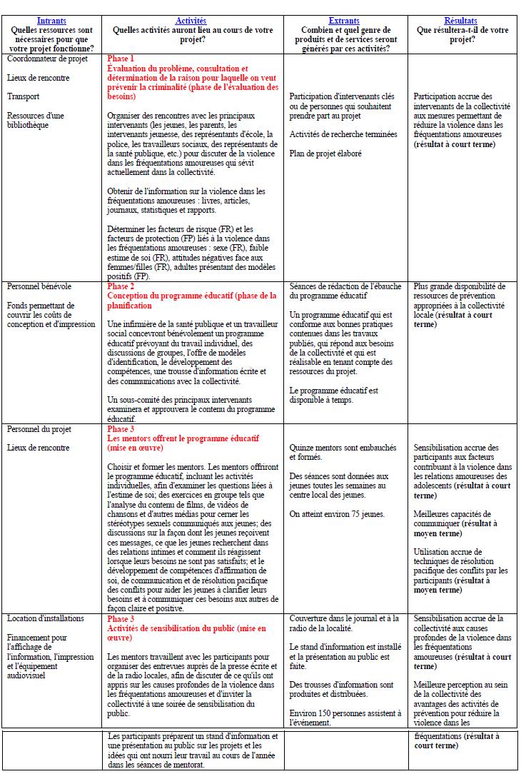 Annexe 10 elaboration de plan de projet for Projet de plan