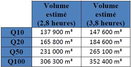Estimation des volumes produits en fonction des types de crues