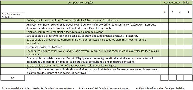 5 3 evaluation du personnel - Grille d evaluation recrutement ...