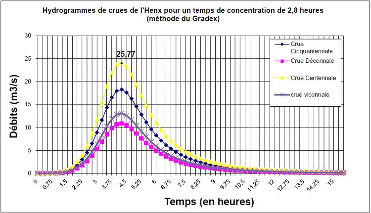 Hydrogrammes de crues de l'Henx pour un temps de concentration de 2,8 heures