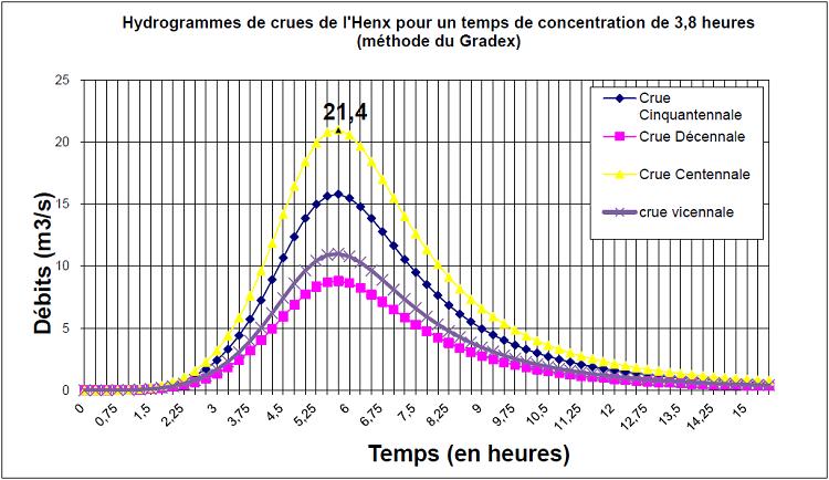 Hydrogrammes de crues de l'Henx pour un temps de concentration de 3,8 heures