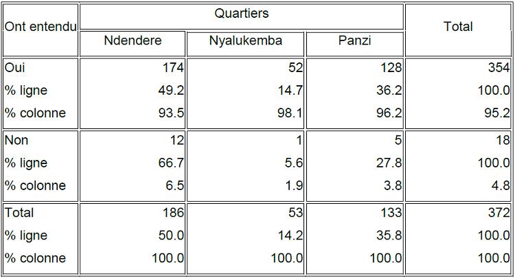 Nombre et pourcentage des enquêtés ayant entendu parler ou non de la gestion des déchets en fonction des quartiers étudiés