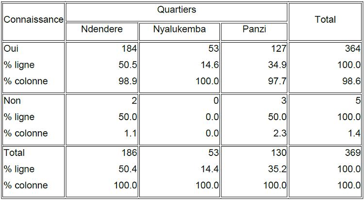 Nombre et pourcentage des enquêtés ayant ou non une connaissance des dangers des déchets