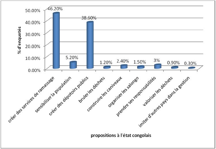 """Propositions faites à l""""état pour la gestion des déchets"""